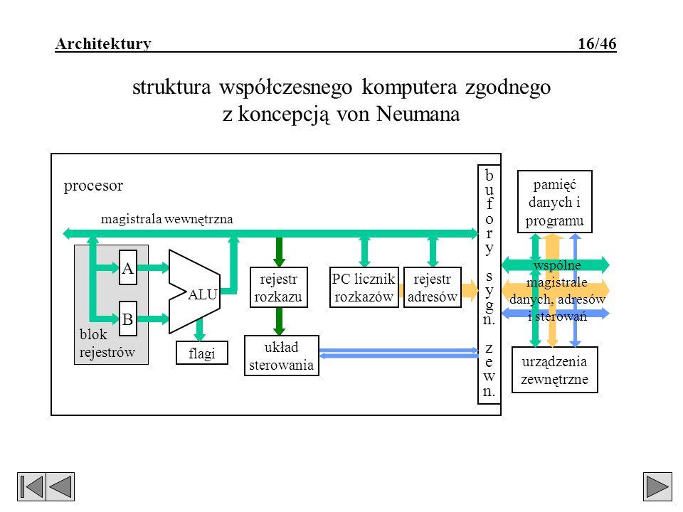 Architektury 16/46 struktura współczesnego komputera zgodnego z koncepcją von Neumana blok rejestrów magistrala wewnętrzna urządzenia zewnętrzne pamięć danych i programu flagi b u f o r y s y g n.