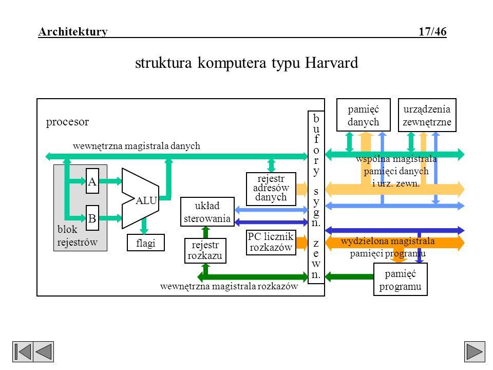 Architektury 17/46 struktura komputera typu Harvard blok rejestrów wewnętrzna magistrala danych urządzenia zewnętrzne pamięć danych flagi A B ALU reje
