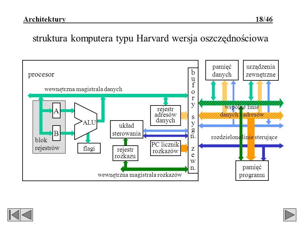 Architektury 18/46 struktura komputera typu Harvard wersja oszczędnościowa blok rejestrów wewnętrzna magistrala danych urządzenia zewnętrzne pamięć danych flagi A B ALU rejestr rozkazu układ sterowania rejestr adresów danych PC licznik rozkazów procesor b u f o r y s y g n.