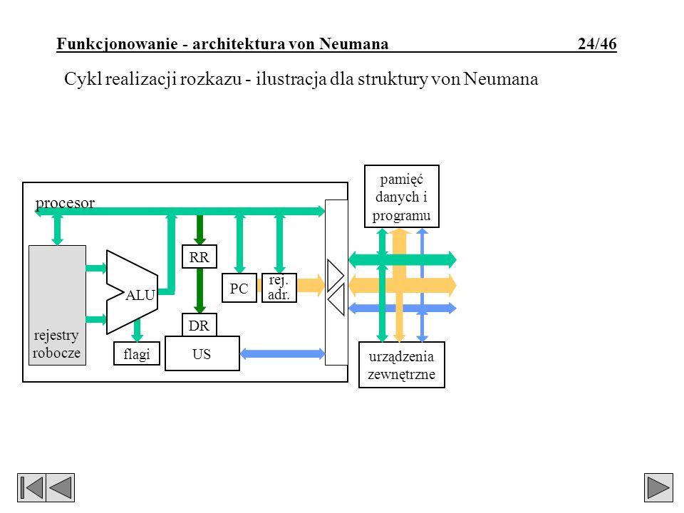 Funkcjonowanie - architektura von Neumana 24/46 rejestry robocze urządzenia zewnętrzne pamięć danych i programu flagi ALU RR US rej. adr. PC procesor