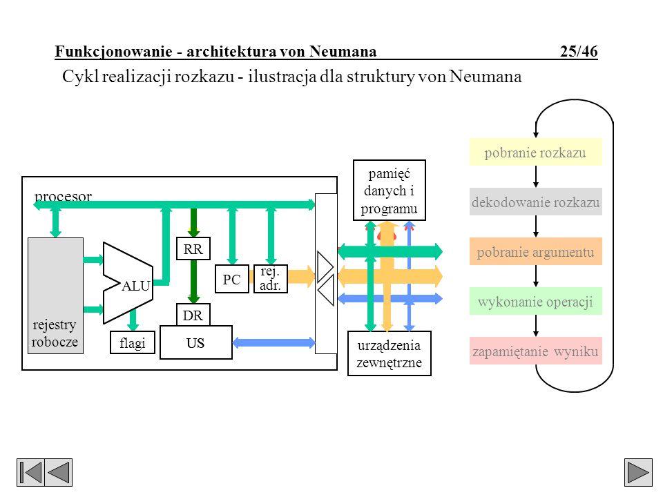 pobranie rozkazu dekodowanie rozkazu pobranie argumentu wykonanie operacji zapamiętanie wyniku rejestry robocze urządzenia zewnętrzne pamięć danych i programu flagi ALU RR US rej.
