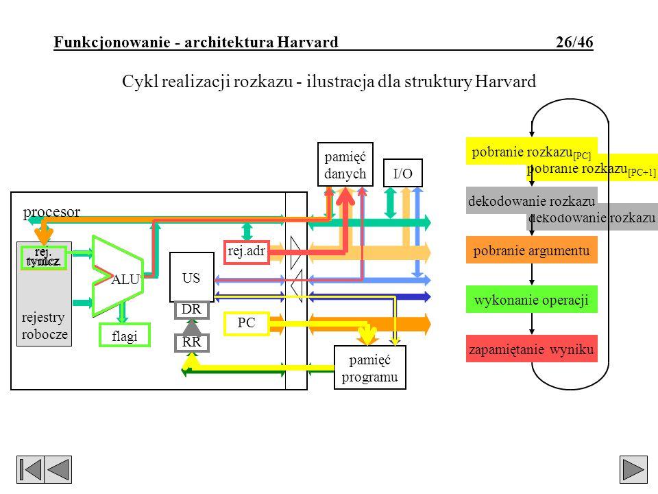 dekodowanie rozkazu pobranie rozkazu [PC+1] dekodowanie rozkazu pobranie rozkazu [PC+1] Funkcjonowanie - architektura Harvard 26/46 Cykl realizacji rozkazu - ilustracja dla struktury Harvard rejestry robocze I/O pamięć danych flagi ALU RR US rej.adr PC procesor pamięć programu DR pobranie rozkazu dekodowanie rozkazu pobranie argumentu wykonanie operacji zapamiętanie wyniku pobranie rozkazu [PC] dekodowanie rozkazu pobranie argumentu wykonanie operacji zapamiętanie wyniku rej.