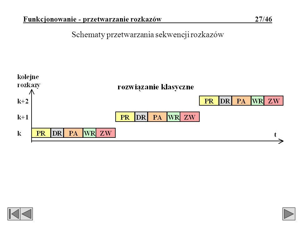 Funkcjonowanie - przetwarzanie rozkazów 27/46 Schematy przetwarzania sekwencji rozkazów