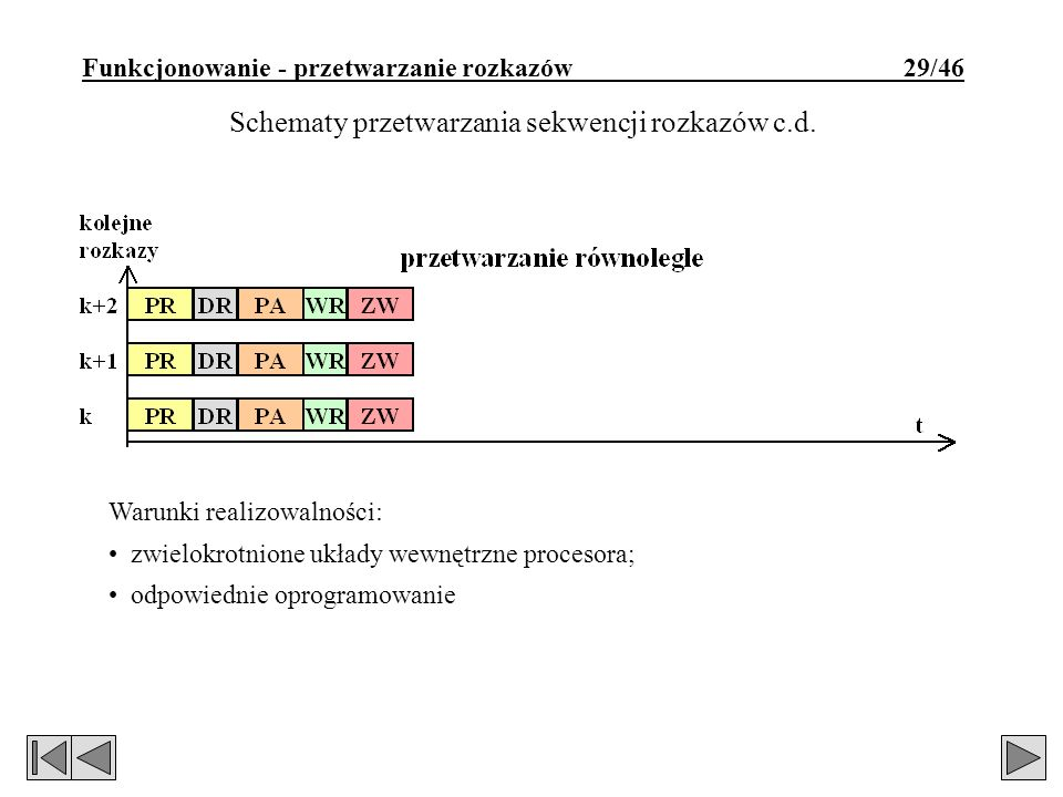 Funkcjonowanie - przetwarzanie rozkazów 29/46 Schematy przetwarzania sekwencji rozkazów c.d. Warunki realizowalności: zwielokrotnione układy wewnętrzn