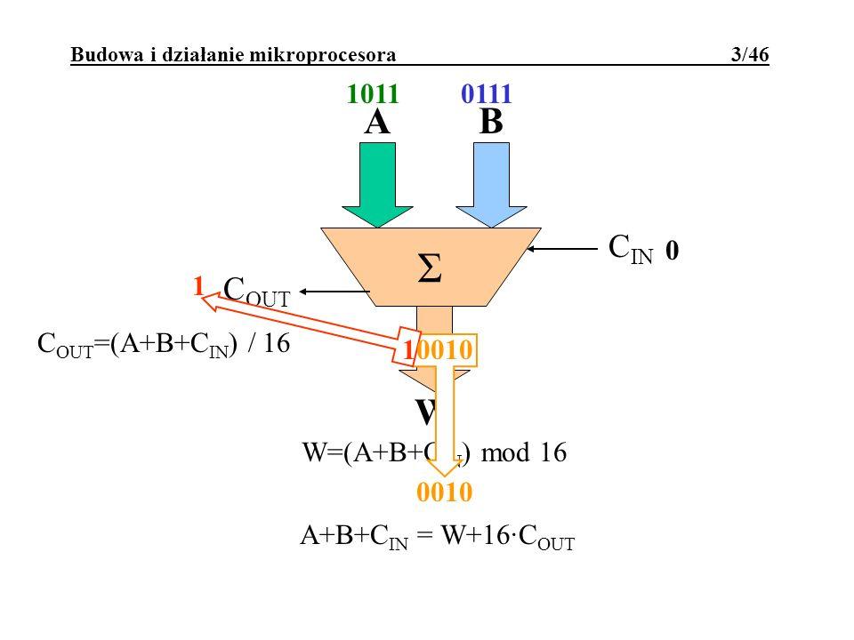 1011 Budowa i działanie mikroprocesora 3/46 Σ AB W W=(A+B+C IN ) mod 16 C IN C OUT C OUT =(A+B+C IN ) / 16 A+B+C IN = W+16·C OUT 0111 0 0010 1 10010