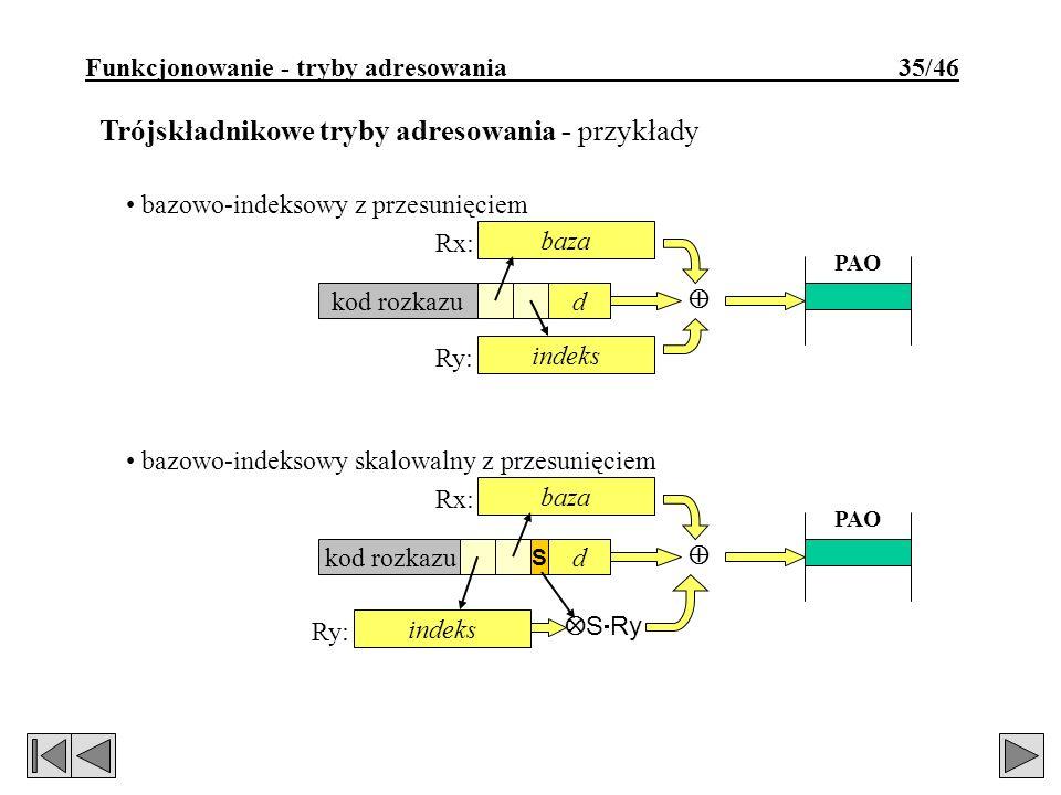Funkcjonowanie - tryby adresowania 35/46 Trójskładnikowe tryby adresowania - przykłady bazowo-indeksowy z przesunięciem baza kod rozkazud indeks PAO Rx: Ry: bazowo-indeksowy skalowalny z przesunięciem baza kod rozkazud indeks S S Ry PAO Rx: Ry: