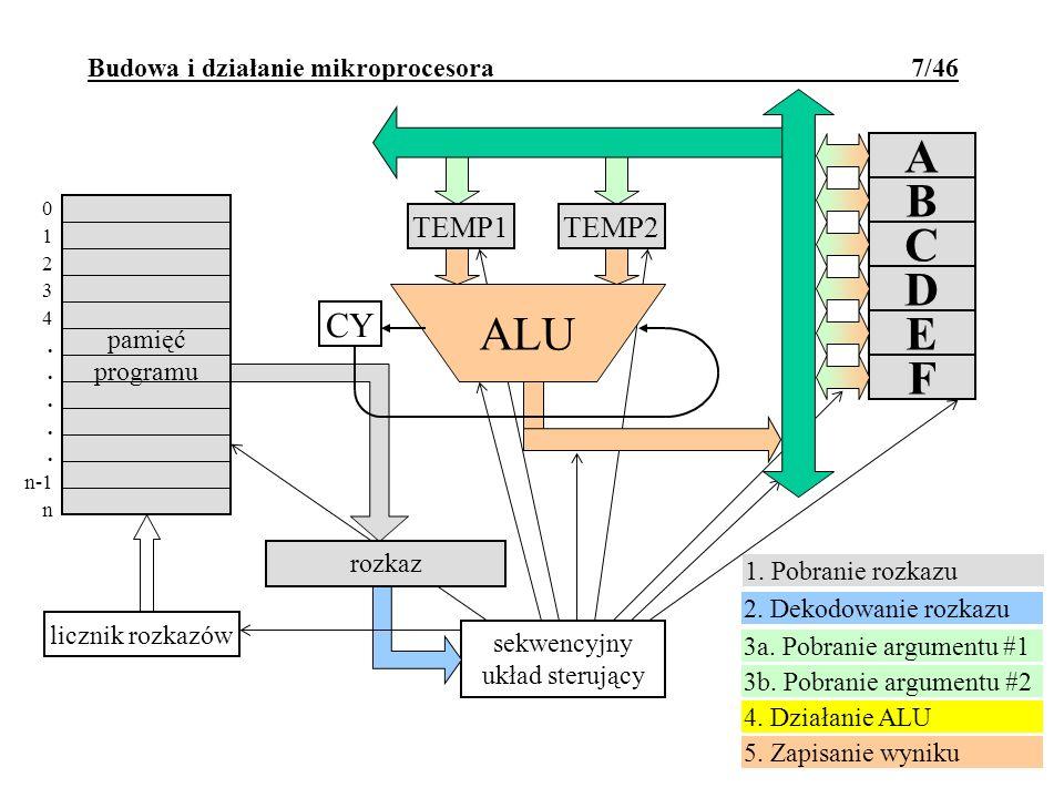 rejestr rozkazu Budowa i działanie mikroprocesora 7/46 sekwencyjny układ sterujący rozkaz 3a. Pobranie argumentu #1 3b. Pobranie argumentu #2 4. Dział