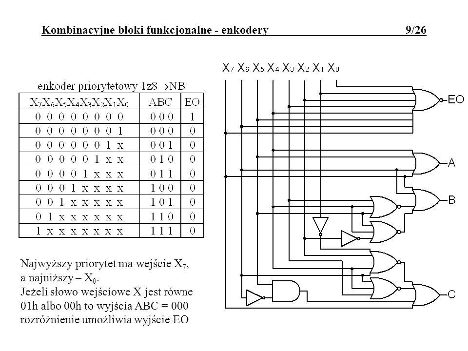 Kombinacyjne bloki funkcjonalne - enkodery 9/26 Najwyższy priorytet ma wejście X 7, a najniższy – X 0.
