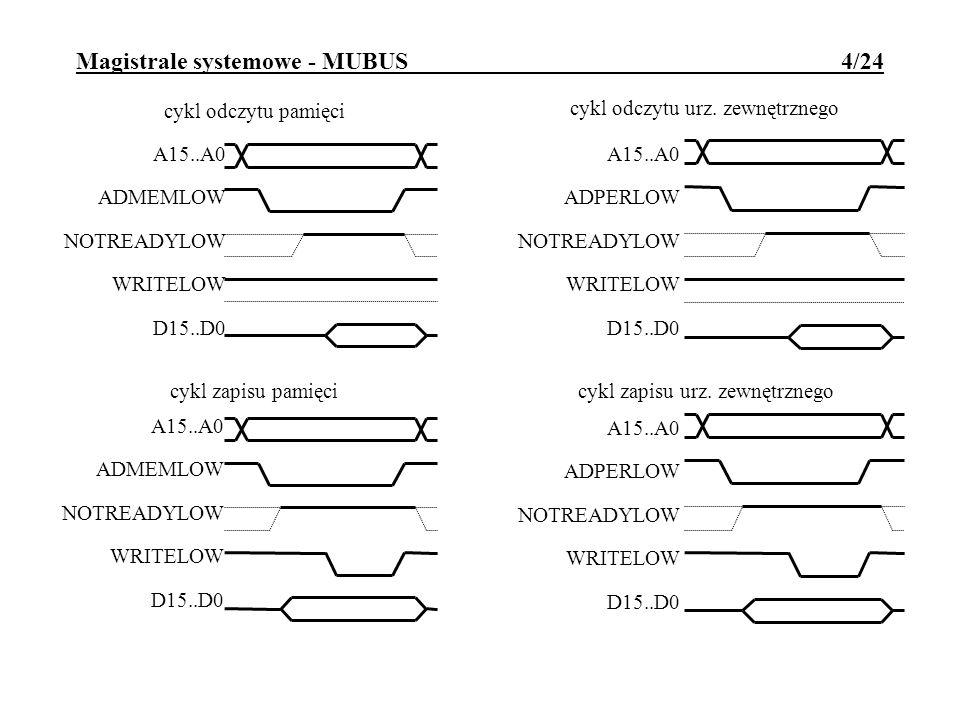 Magistrale systemowe - MUBUS 4/24 cykl odczytu pamięci A15..A0 ADMEMLOW NOTREADYLOW WRITELOW D15..D0 cykl zapisu pamięci A15..A0 ADMEMLOW NOTREADYLOW