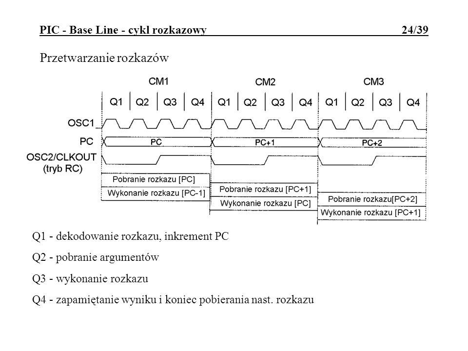 PIC - Base Line - cykl rozkazowy 24/39 Przetwarzanie rozkazów Q1 - dekodowanie rozkazu, inkrement PC Q2 - pobranie argumentów Q3 - wykonanie rozkazu Q