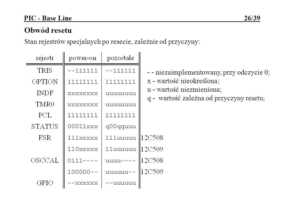 PIC - Base Line 26/39 Obwód resetu Stan rejestrów specjalnych po resecie, zależnie od przyczyny: - - niezaimplementowany, przy odczycie 0; x - wartość