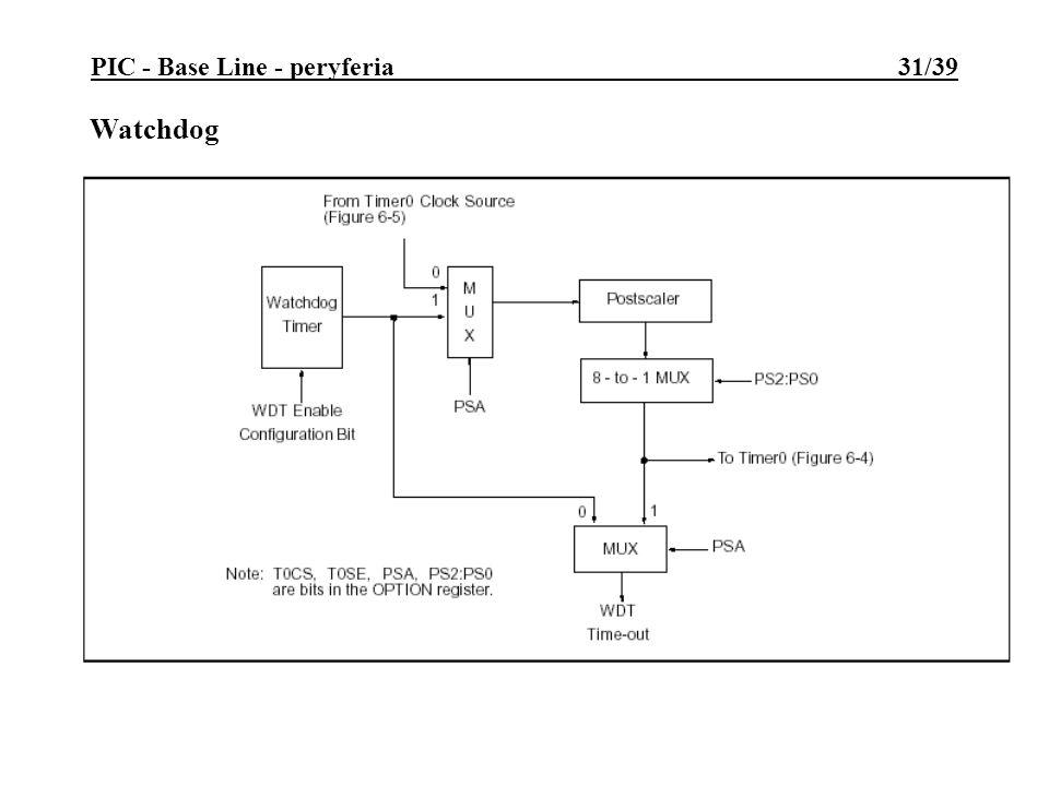 PIC - Base Line - peryferia 31/39 Watchdog