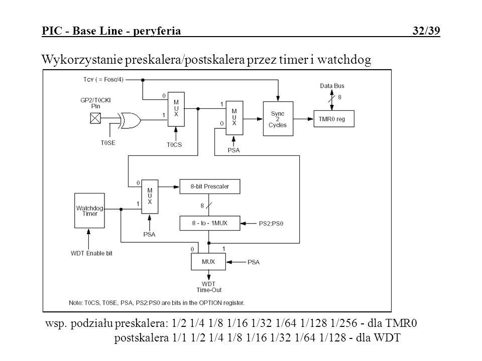 PIC - Base Line - peryferia 32/39 Wykorzystanie preskalera/postskalera przez timer i watchdog wsp. podziału preskalera: 1/2 1/4 1/8 1/16 1/32 1/64 1/1