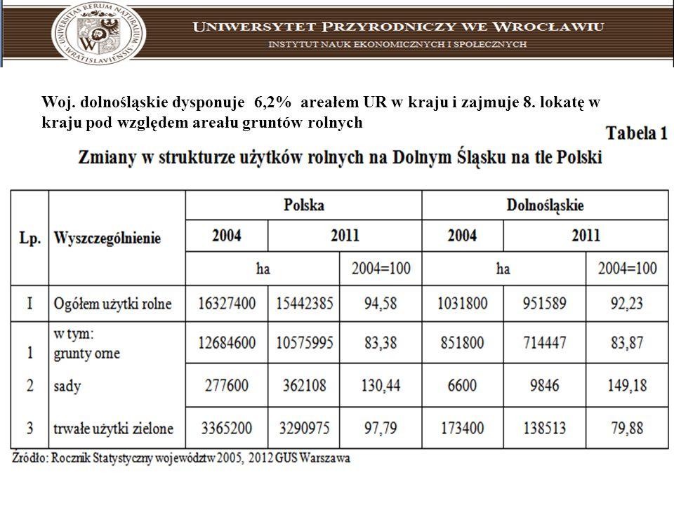 Uniwersytet Przyrodniczy we Wrocławiu instytut nauk ekonomicznych i społecznych Woj. dolnośląskie dysponuje 6,2% areałem UR w kraju i zajmuje 8. lokat