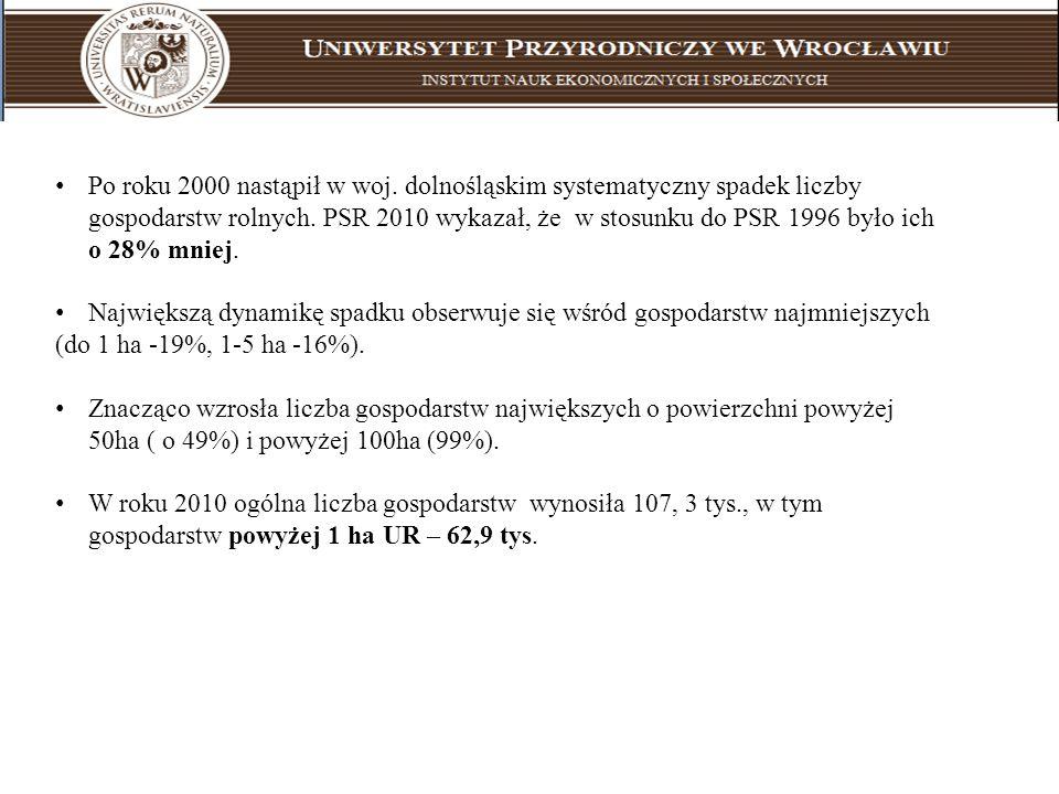 Po roku 2000 nastąpił w woj. dolnośląskim systematyczny spadek liczby gospodarstw rolnych. PSR 2010 wykazał, że w stosunku do PSR 1996 było ich o 28%