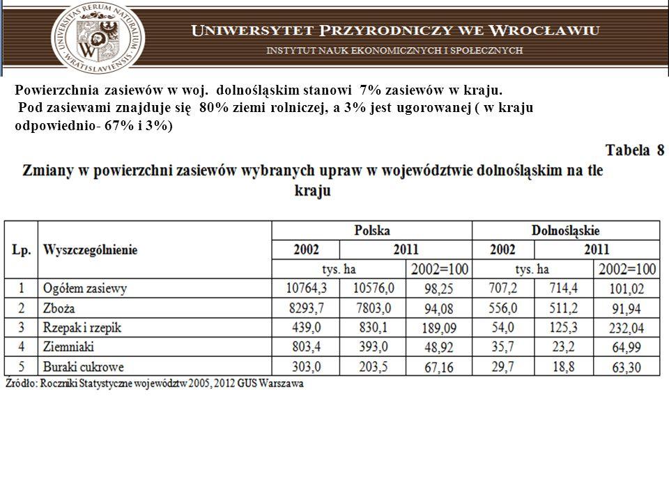 Uniwersytet Przyrodniczy we Wrocławiu instytut nauk ekonomicznych i społecznych Powierzchnia zasiewów w woj. dolnośląskim stanowi 7% zasiewów w kraju.