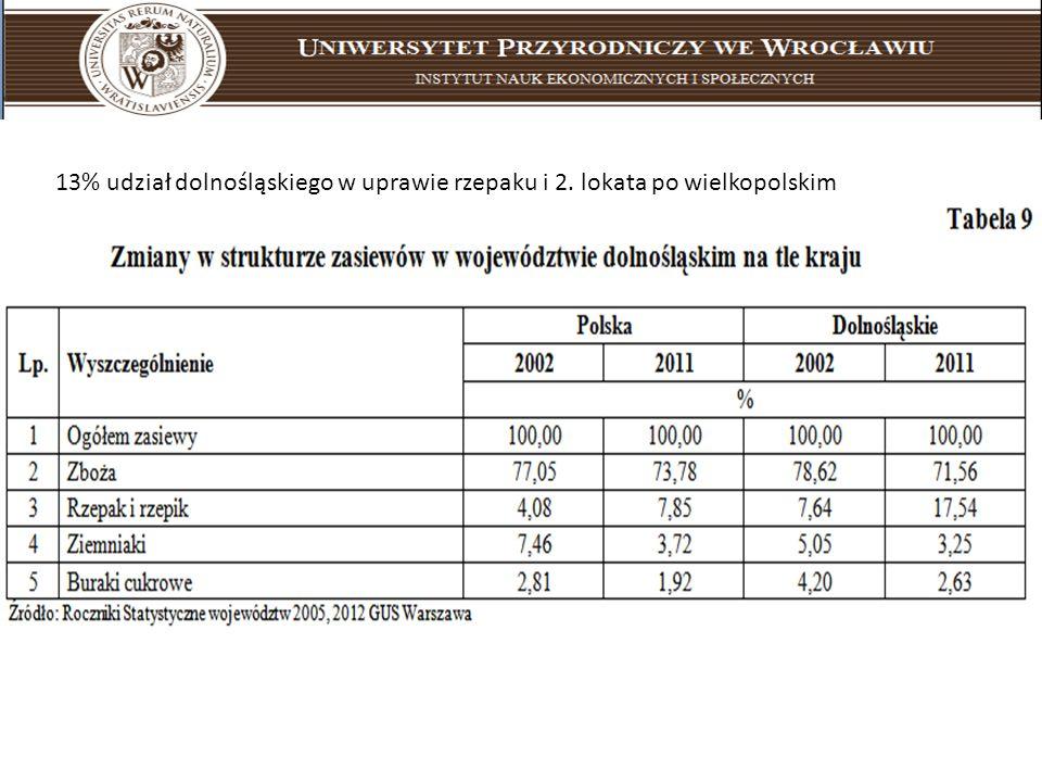 Uniwersytet Przyrodniczy we Wrocławiu instytut nauk ekonomicznych i społecznych 13% udział dolnośląskiego w uprawie rzepaku i 2. lokata po wielkopolsk