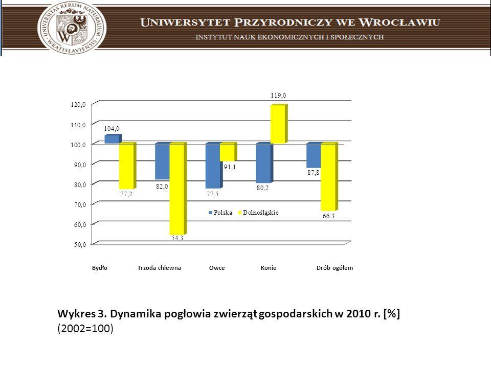 Bydło Trzoda chlewna Owce Konie Drób ogółem Wykres 3. Dynamika pogłowia zwierząt gospodarskich w 2010 r. [%] (2002=100)