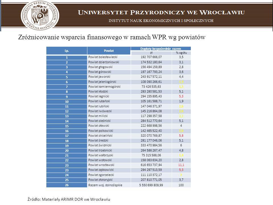Zróżnicowanie wsparcia finansowego w ramach WPR wg powiatów Lp.Powiat Dopłaty bezpośrednie razem zł% ogółu 1 Powiat bolesławiecki192 707 666,073,5 2 P