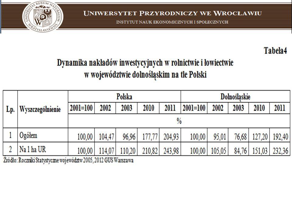Uniwersytet Przyrodniczy we Wrocławiu instytut nauk ekonomicznych i społecznych