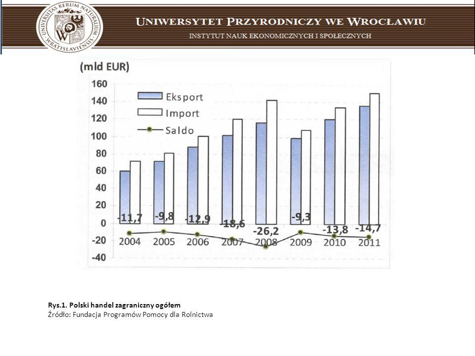 Rys.1. Polski handel zagraniczny ogółem Źródło: Fundacja Programów Pomocy dla Rolnictwa
