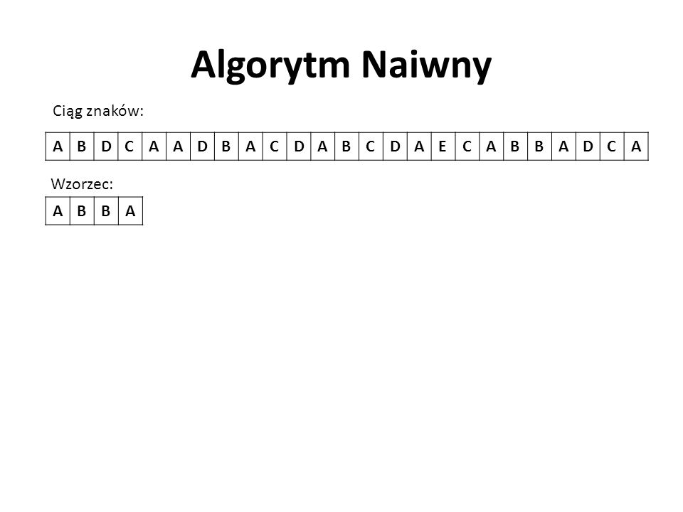 Algorytm Naiwny ABDCAADBACDABCDAECABBADCA Ciąg znaków: Wzorzec: ABBA