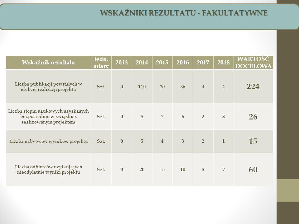 Wskaźnik rezultatu Jedn. miary 201320142015201620172018 WARTOŚĆ DOCELOWA Liczba publikacji powstałych w efekcie realizacji projektu Szt.0110703644 224