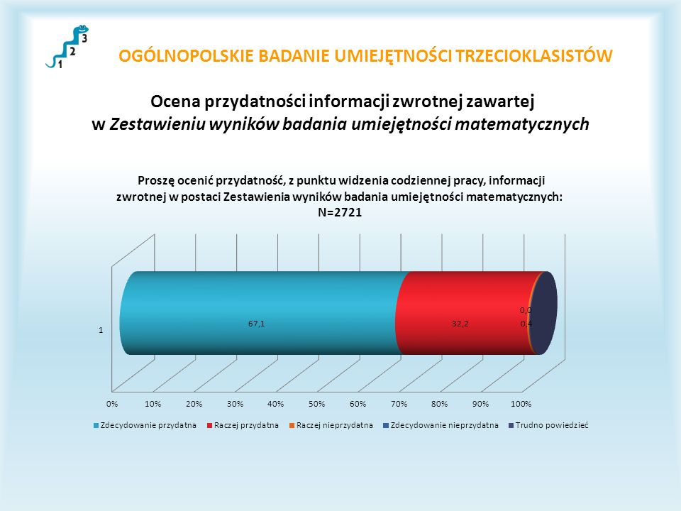 OGÓLNOPOLSKIE BADANIE UMIEJĘTNOŚCI TRZECIOKLASISTÓW Ocena przydatności informacji zwrotnej zawartej w Zestawieniu wyników badania umiejętności matematycznych