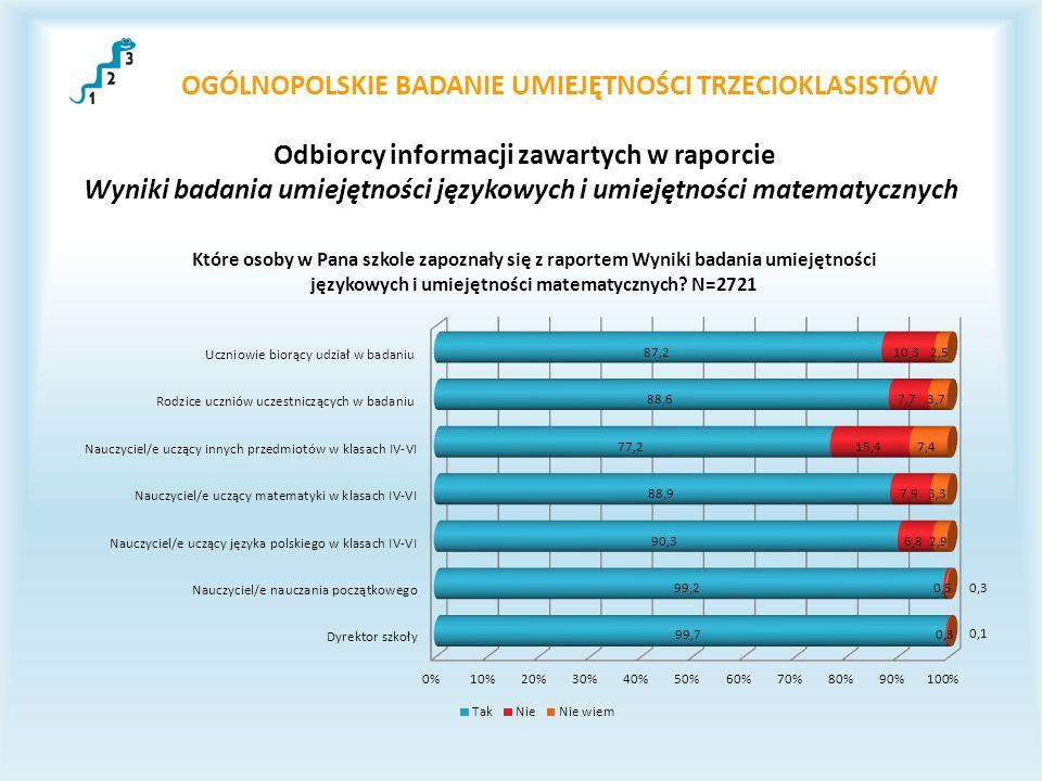 OGÓLNOPOLSKIE BADANIE UMIEJĘTNOŚCI TRZECIOKLASISTÓW Odbiorcy informacji zawartych w raporcie Wyniki badania umiejętności językowych i umiejętności mat