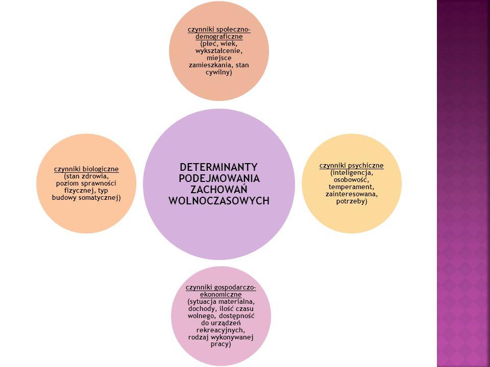DETERMINANTY PODEJMOWANIA ZACHOWAŃ WOLNOCZASOWYCH czynniki społeczno- demograficzne (płeć, wiek, wykształcenie, miejsce zamieszkania, stan cywilny) cz