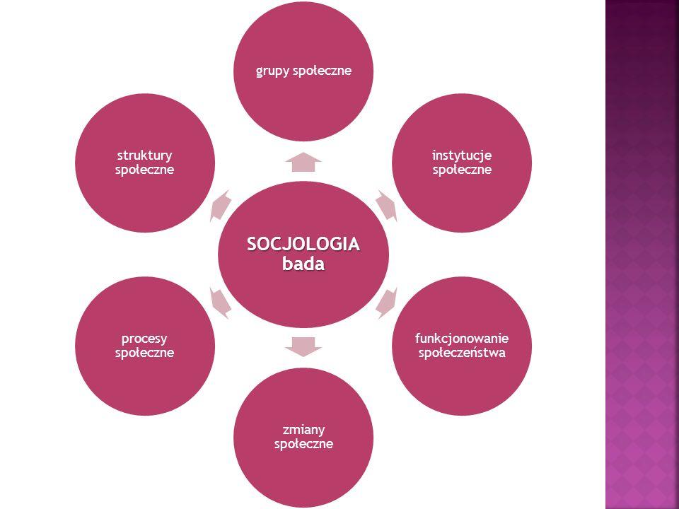 SOCJOLOGIA bada grupy społeczne instytucje społeczne funkcjonowanie społeczeństwa zmiany społeczne procesy społeczne struktury społeczne