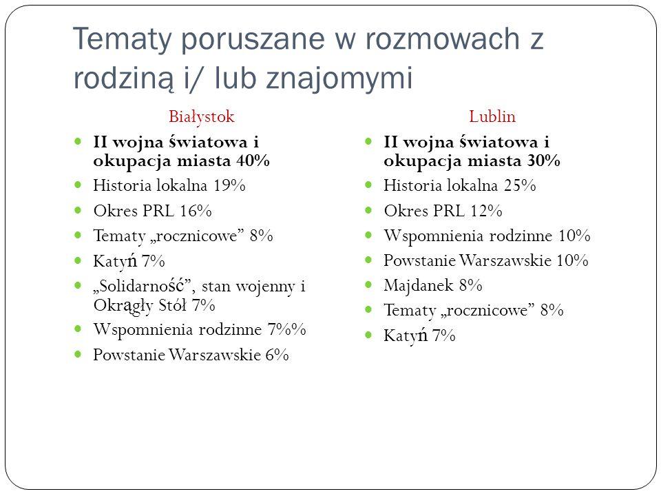 Tematy poruszane w rozmowach z rodziną i/ lub znajomymi Białystok II wojna ś wiatowa i okupacja miasta 40% Historia lokalna 19% Okres PRL 16% Tematy r