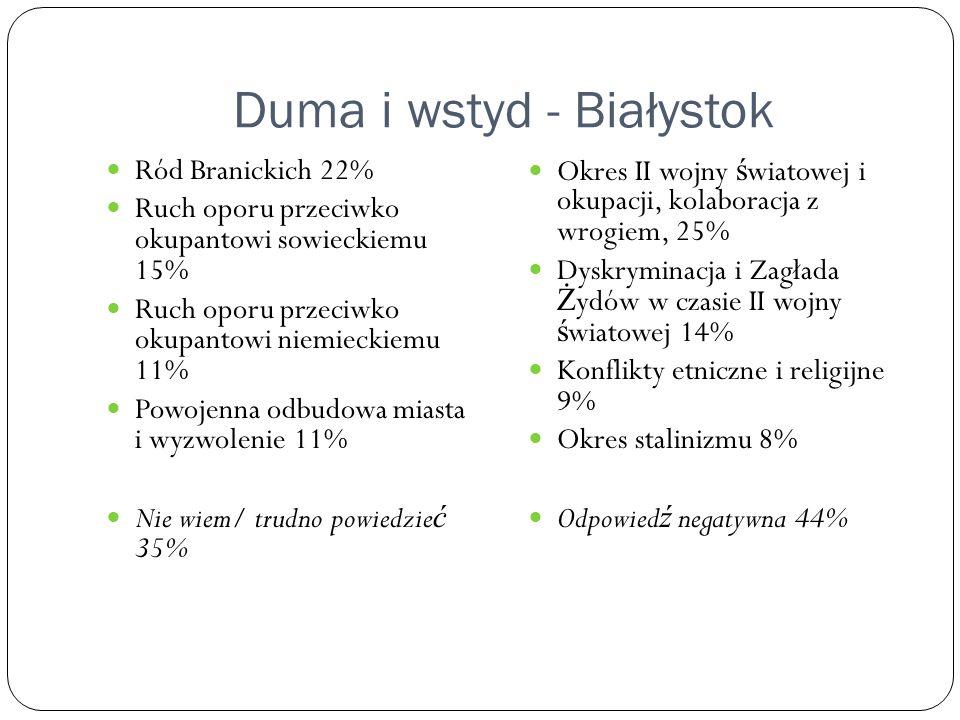 Duma i wstyd - Białystok Ród Branickich 22% Ruch oporu przeciwko okupantowi sowieckiemu 15% Ruch oporu przeciwko okupantowi niemieckiemu 11% Powojenna