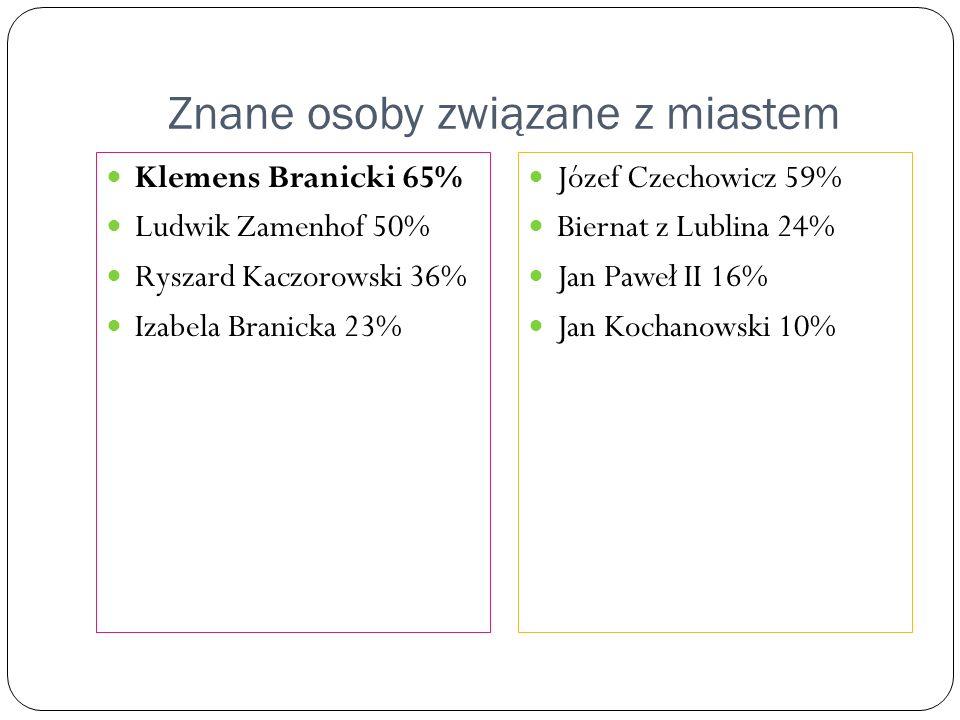 Znane osoby związane z miastem Klemens Branicki 65% Ludwik Zamenhof 50% Ryszard Kaczorowski 36% Izabela Branicka 23% Józef Czechowicz 59% Biernat z Lu