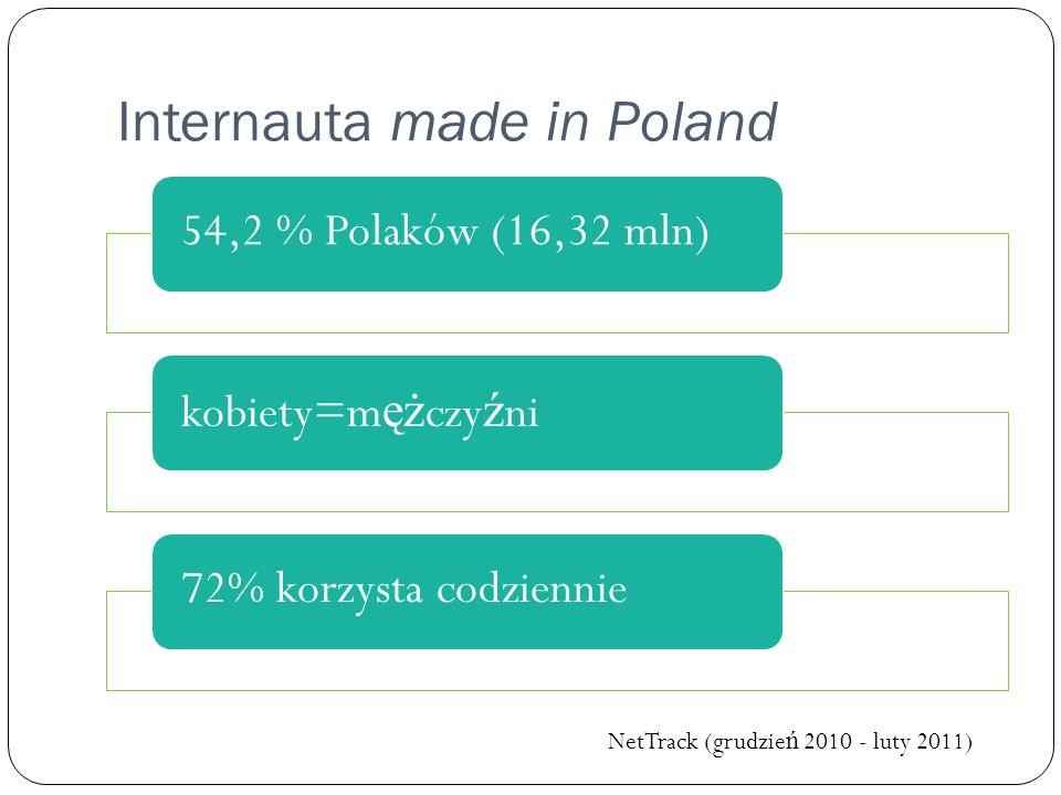 Internauta made in Poland 54,2 % Polaków (16,32 mln)kobiety=m ęż czy ź ni72% korzysta codziennie NetTrack (grudzie ń 2010 - luty 2011)