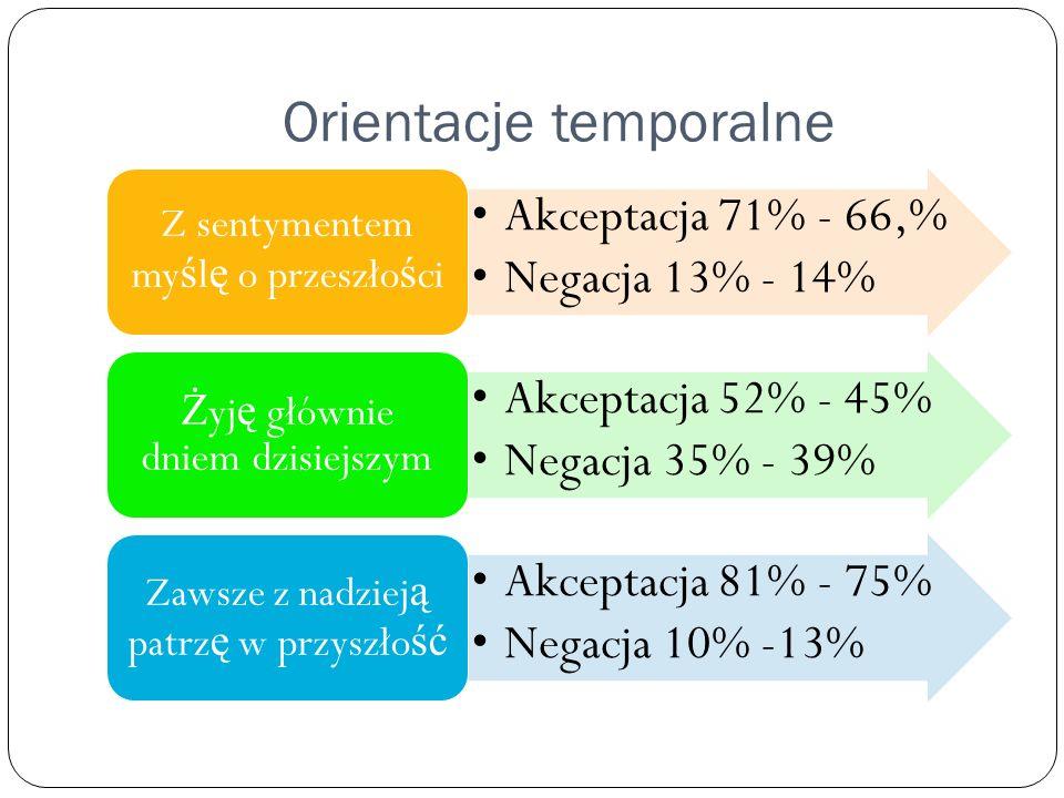 Orientacje temporalne Akceptacja 71% - 66,% Negacja 13% - 14% Z sentymentem my ś l ę o przeszło ś ci Akceptacja 52% - 45% Negacja 35% - 39% Ż yj ę głó