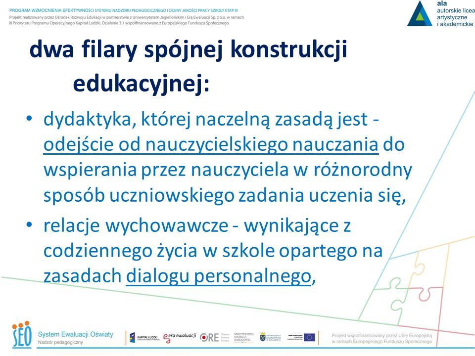 dwa filary spójnej konstrukcji edukacyjnej: dydaktyka, której naczelną zasadą jest - odejście od nauczycielskiego nauczania do wspierania przez nauczy