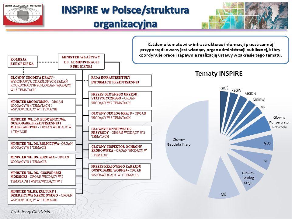 Każdemu tematowi w infrastrukturze informacji przestrzennej przyporządkowany jest wiodący organ administracji publicznej, który koordynuje prace i zap