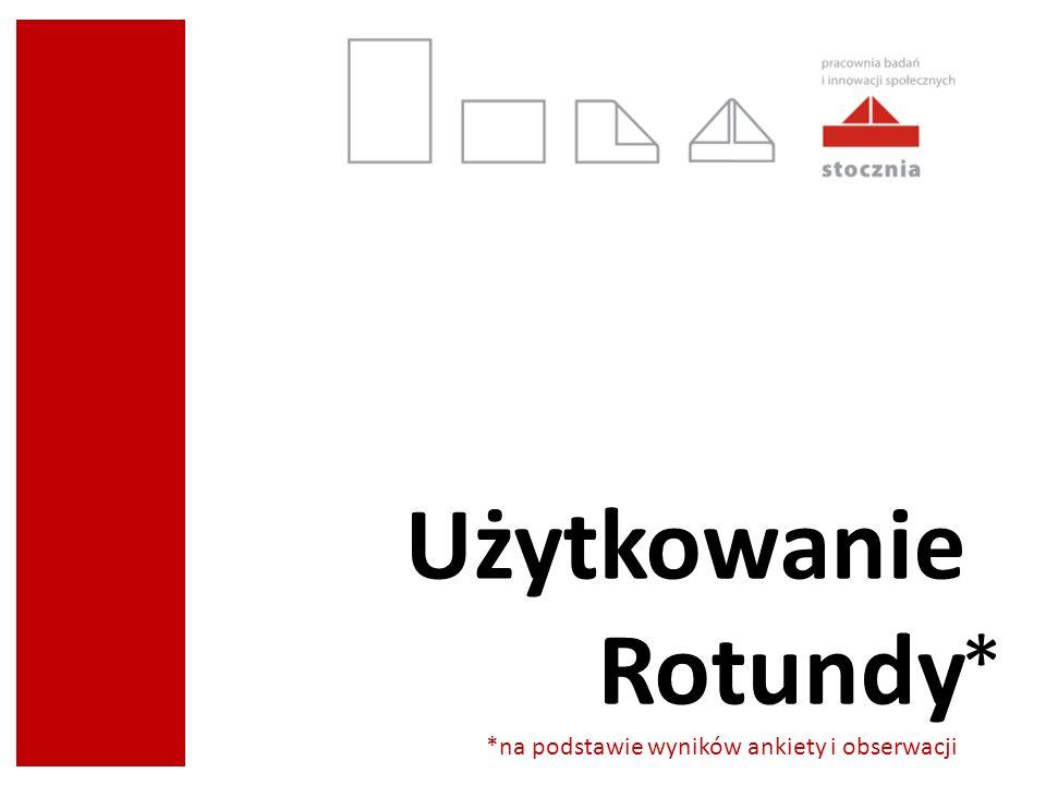 Użytkowanie Rotundy *na podstawie wyników ankiety i obserwacji *