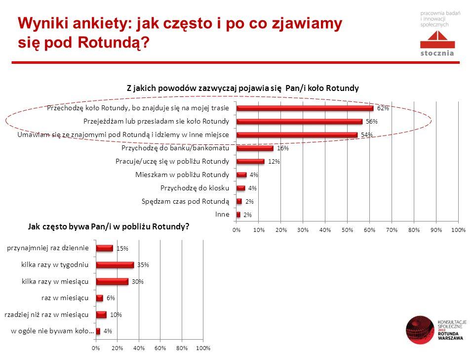 Wyniki ankiety: jak często i po co zjawiamy się pod Rotundą?