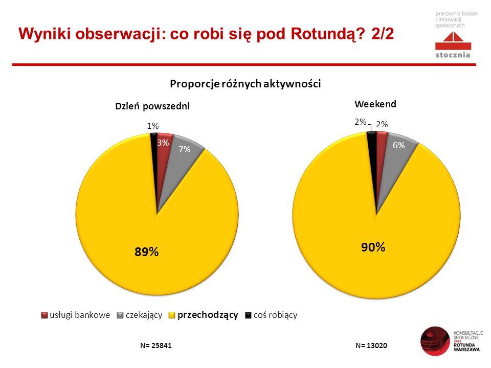 Wyniki obserwacji: co robi się pod Rotundą? 2/2 N= 25841 Proporcje różnych aktywności Dzień powszedni Weekend N= 13020