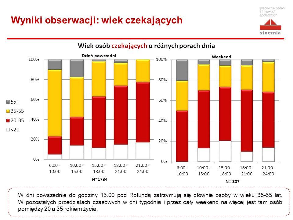 Wyniki obserwacji: wiek czekających N=1734 Wiek osób czekających o różnych porach dnia Dzień powszedni Weekend N= 807 W dni powszednie do godziny 15.0