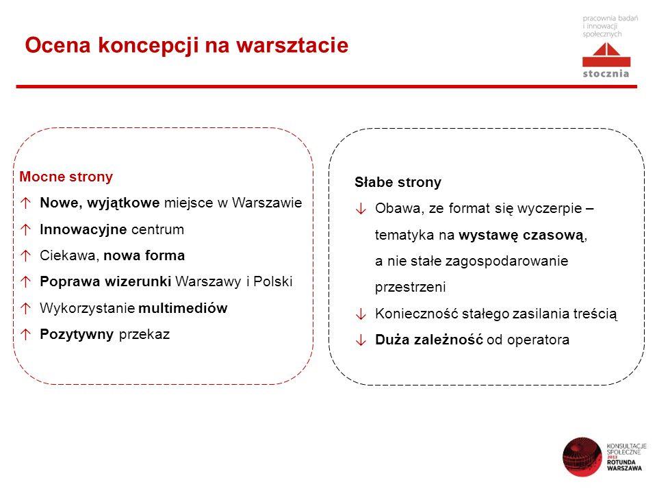 Ocena koncepcji na warsztacie Mocne strony Nowe, wyjątkowe miejsce w Warszawie Innowacyjne centrum Ciekawa, nowa forma Poprawa wizerunki Warszawy i Po