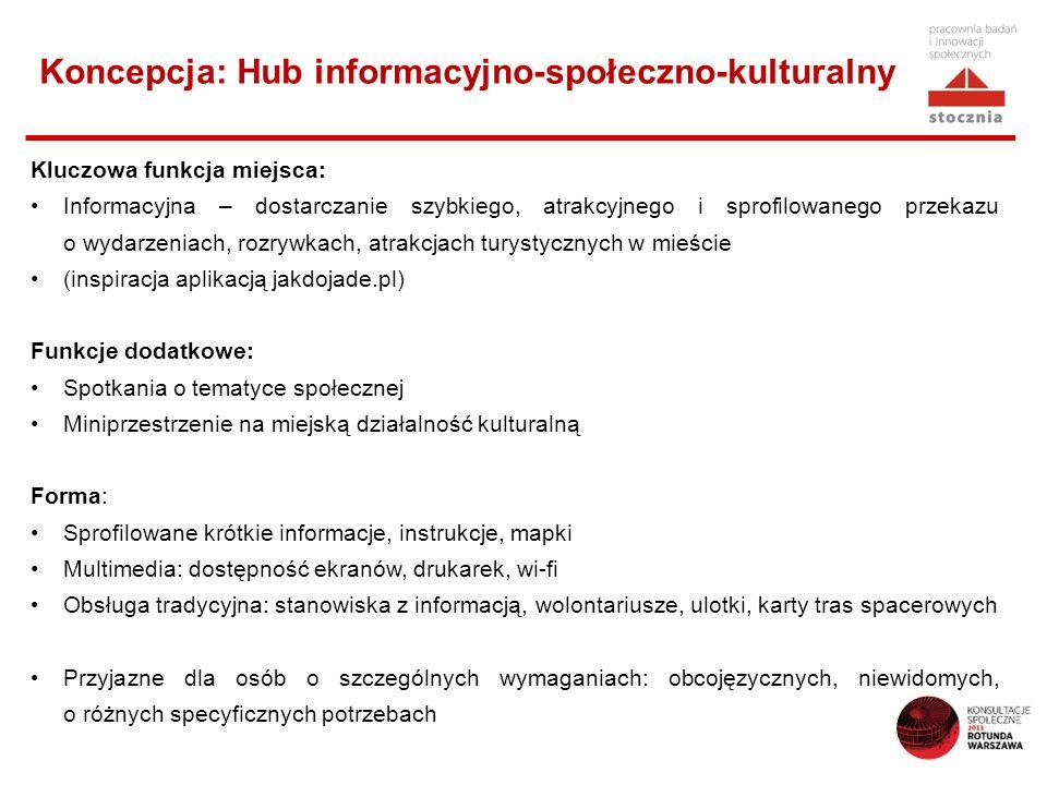 Koncepcja: Hub informacyjno-społeczno-kulturalny Kluczowa funkcja miejsca: Informacyjna – dostarczanie szybkiego, atrakcyjnego i sprofilowanego przekazu o wydarzeniach, rozrywkach, atrakcjach turystycznych w mieście (inspiracja aplikacją jakdojade.pl) Funkcje dodatkowe: Spotkania o tematyce społecznej Miniprzestrzenie na miejską działalność kulturalną Forma: Sprofilowane krótkie informacje, instrukcje, mapki Multimedia: dostępność ekranów, drukarek, wi-fi Obsługa tradycyjna: stanowiska z informacją, wolontariusze, ulotki, karty tras spacerowych Przyjazne dla osób o szczególnych wymaganiach: obcojęzycznych, niewidomych, o różnych specyficznych potrzebach
