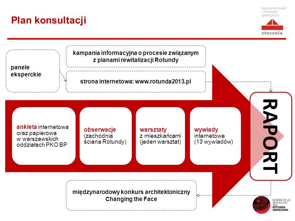 Plan konsultacji ankieta internetowa oraz papierowa w warszawskich oddziałach PKO BP obserwacje (zachodnia ściana Rotundy) warsztaty z mieszkańcami (jeden warsztat) wywiady internetowe (13 wywiadów) Raport strona internetowa: www.rotunda2013.pl panele eksperckie RAPORT międzynarodowy konkurs architektoniczny Changing the Face kampania informacyjna o procesie związanym z planami rewitalizacji Rotundy