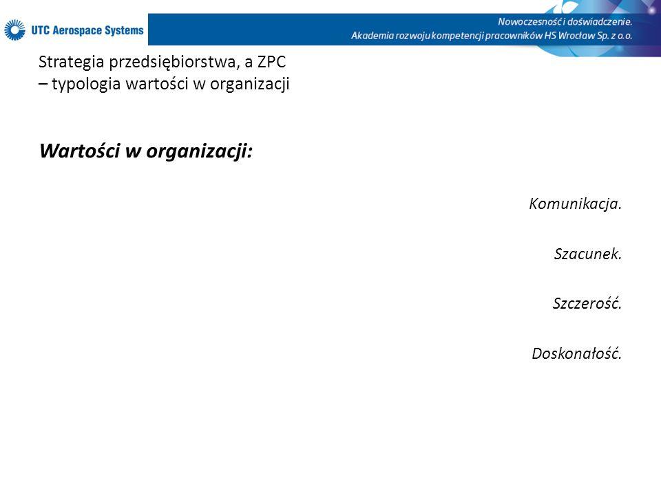 Strategia przedsiębiorstwa, a ZPC – typologia wartości w organizacji Wartości w organizacji: Komunikacja. Szacunek. Szczerość. Doskonałość.