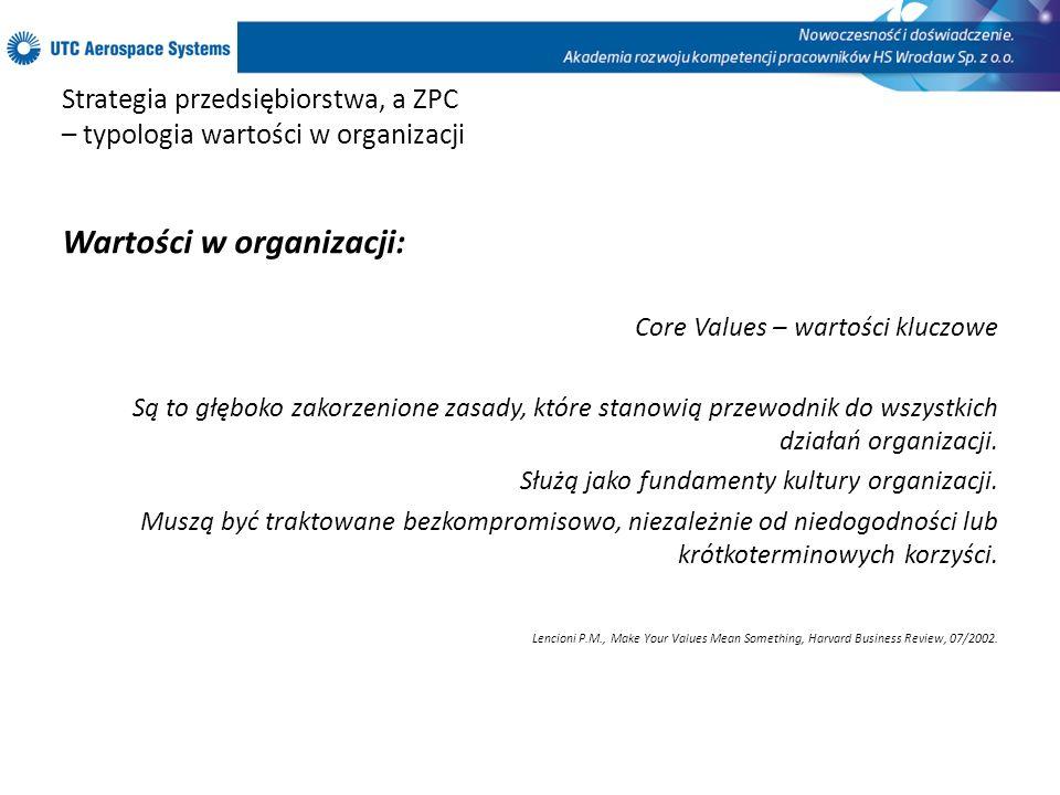 Strategia przedsiębiorstwa, a ZPC – typologia wartości w organizacji Wartości w organizacji: Core Values – wartości kluczowe Są to głęboko zakorzenion