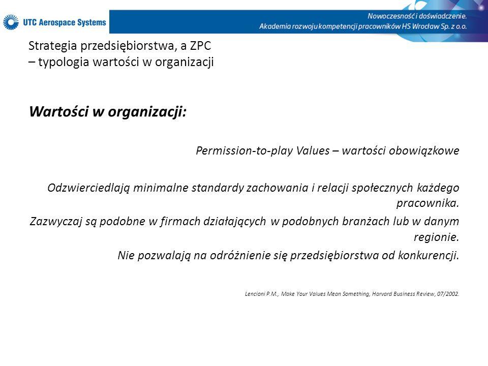 Strategia przedsiębiorstwa, a ZPC – typologia wartości w organizacji Wartości w organizacji: Permission-to-play Values – wartości obowiązkowe Odzwierciedlają minimalne standardy zachowania i relacji społecznych każdego pracownika.