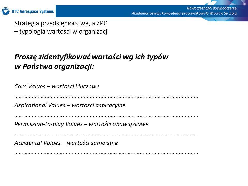 Strategia przedsiębiorstwa, a ZPC – typologia wartości w organizacji Proszę zidentyfikować wartości wg ich typów w Państwa organizacji: Core Values –