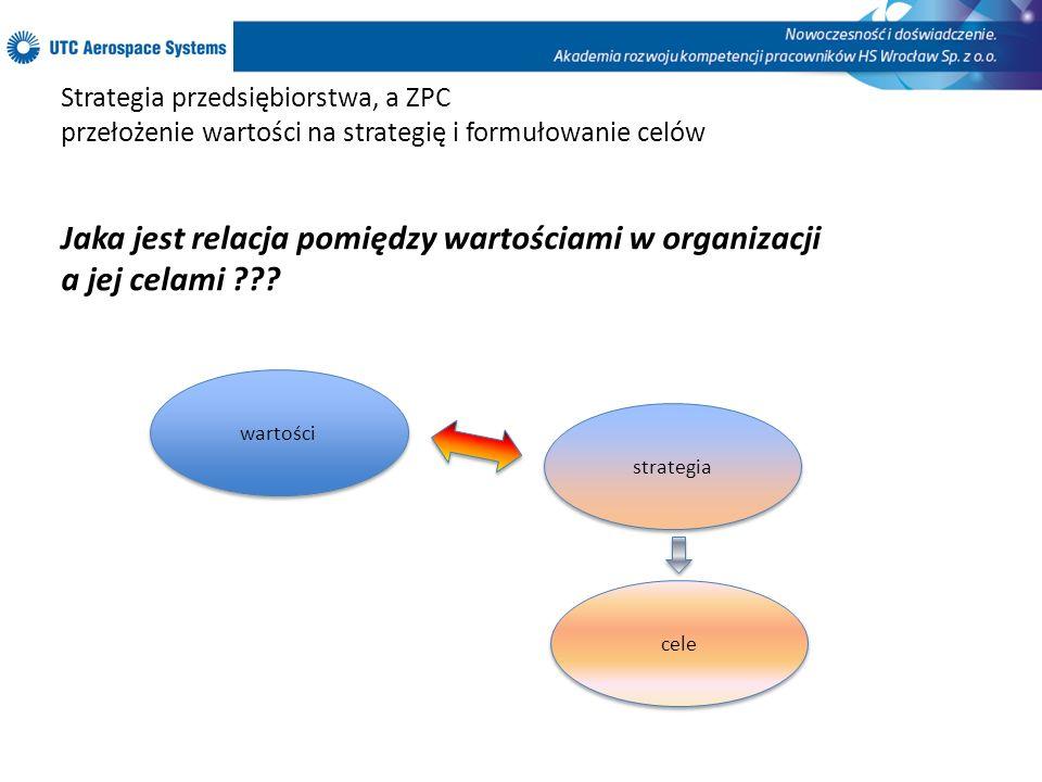 Strategia przedsiębiorstwa, a ZPC przełożenie wartości na strategię i formułowanie celów Jaka jest relacja pomiędzy wartościami w organizacji a jej ce